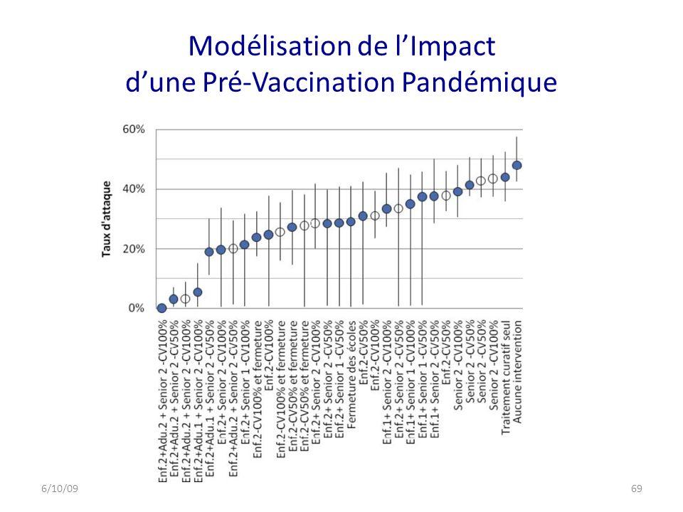 Modélisation de l'Impact d'une Pré-Vaccination Pandémique