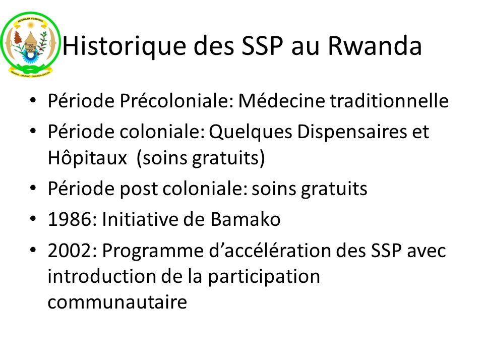 Historique des SSP au Rwanda