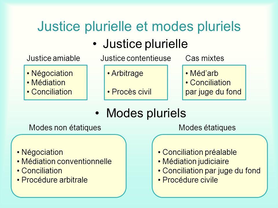 Justice plurielle et modes pluriels