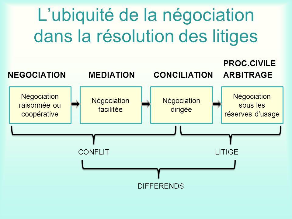 L'ubiquité de la négociation dans la résolution des litiges
