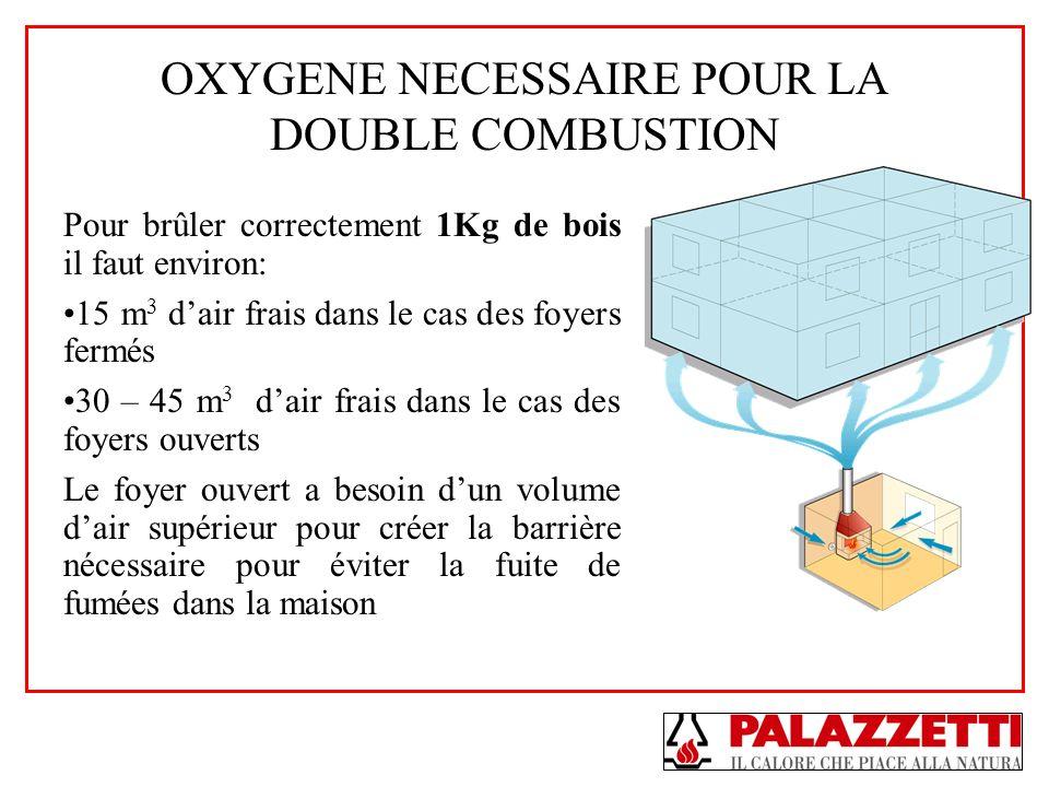 OXYGENE NECESSAIRE POUR LA DOUBLE COMBUSTION