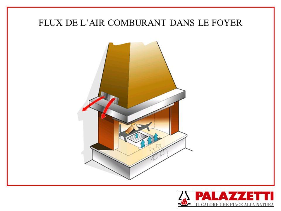 FLUX DE L'AIR COMBURANT DANS LE FOYER
