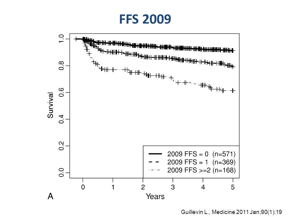 FFS 2009 Guillevin L., Medicine 2011 Jan;90(1):19