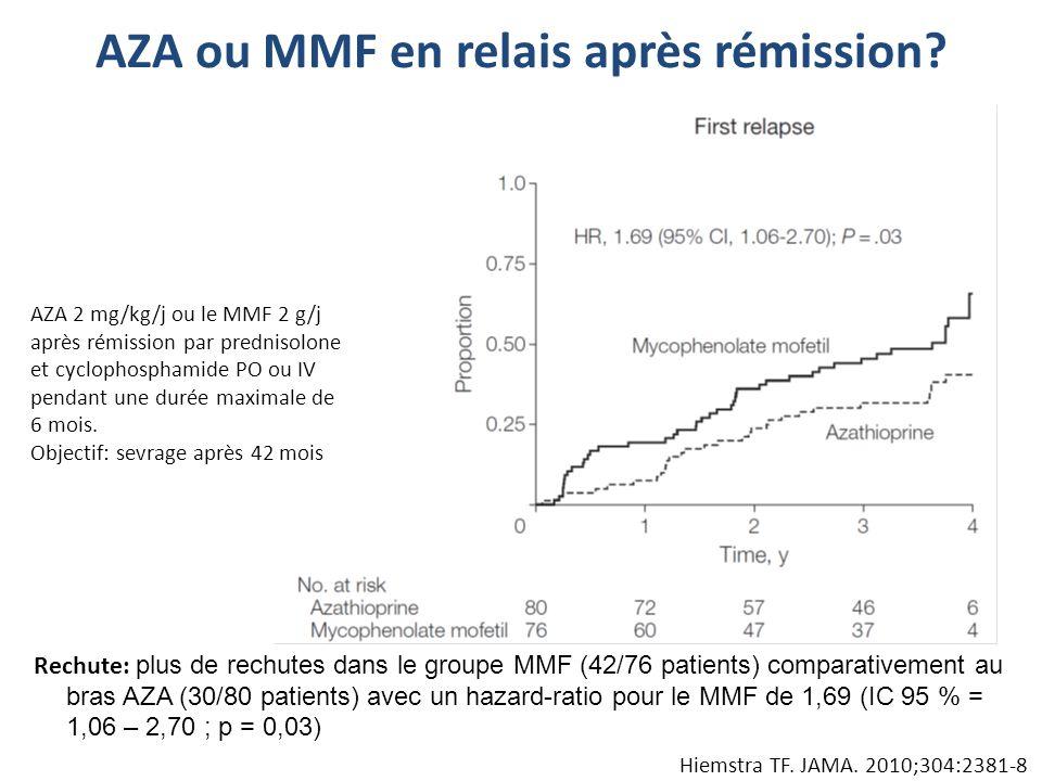 AZA ou MMF en relais après rémission