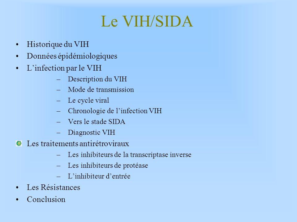 Le VIH/SIDA Historique du VIH Données épidémiologiques