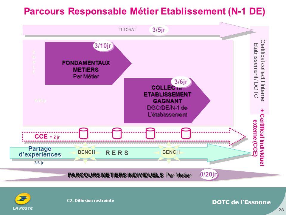 Parcours Responsable Métier Etablissement (N-1 DE)