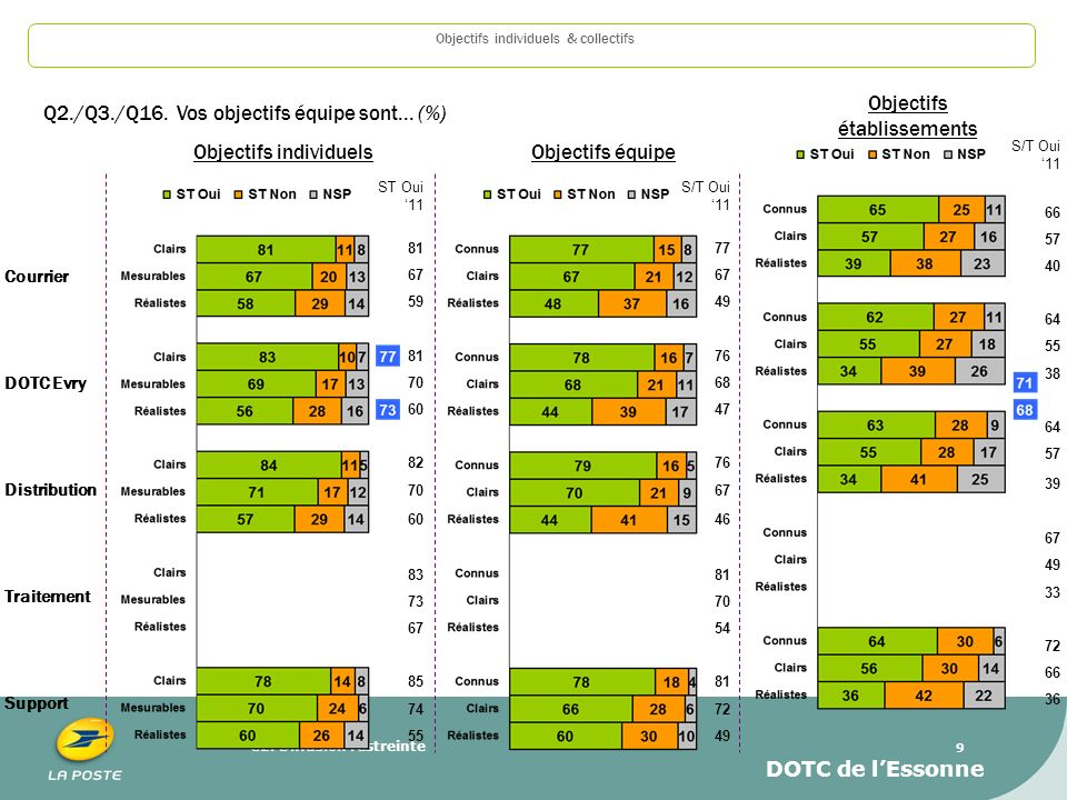 Objectifs établissements Q2./Q3./Q16. Vos objectifs équipe sont... (%)