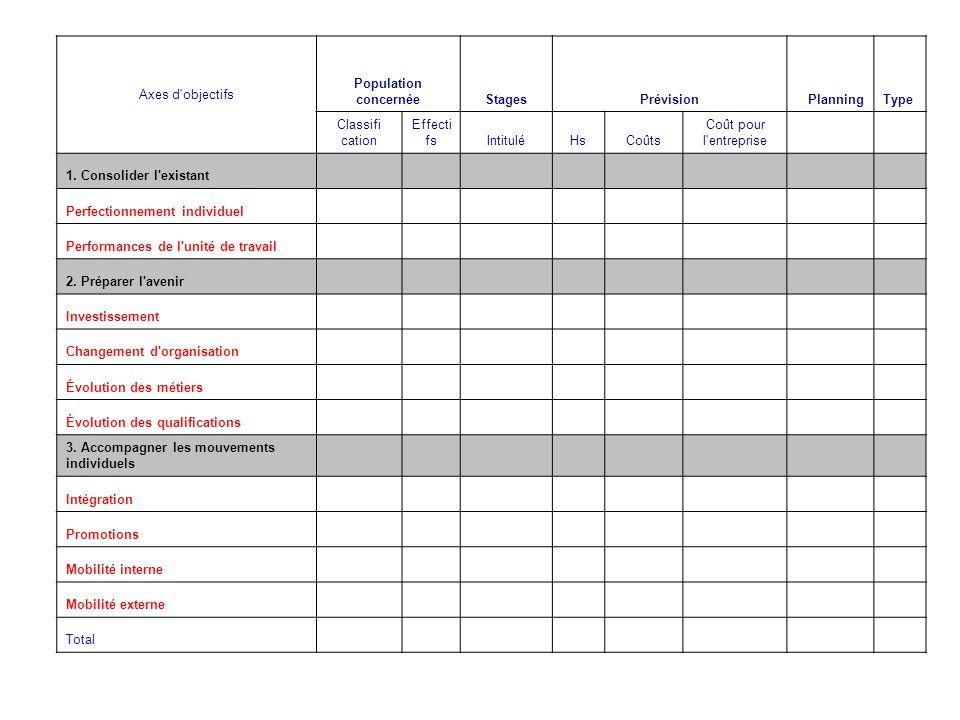 Axes d objectifs Population concernée. Stages. Prévision. Planning. Type. Classifi. cation. Effectifs.
