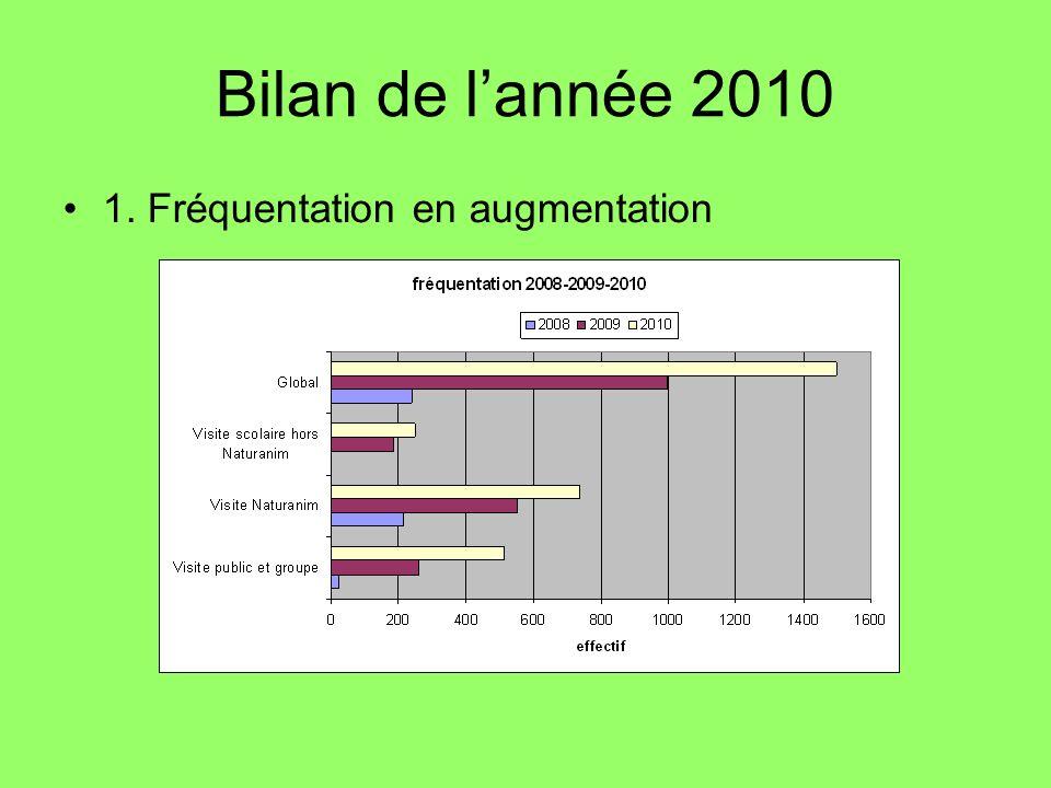 Bilan de l'année 2010 1. Fréquentation en augmentation