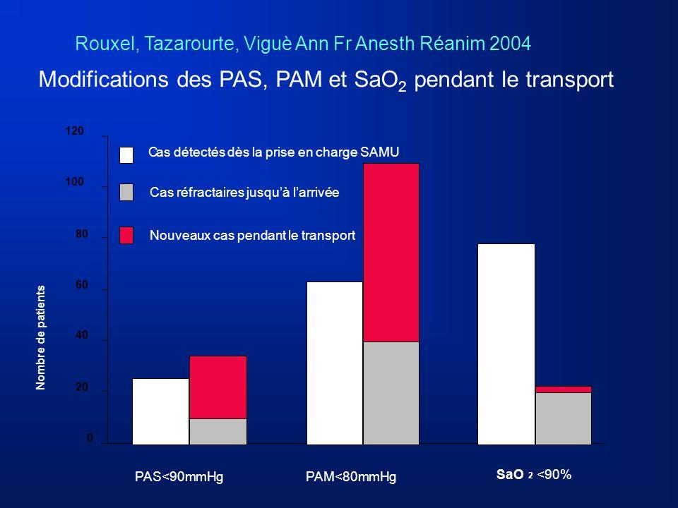 Modifications des PAS, PAM et SaO2 pendant le transport