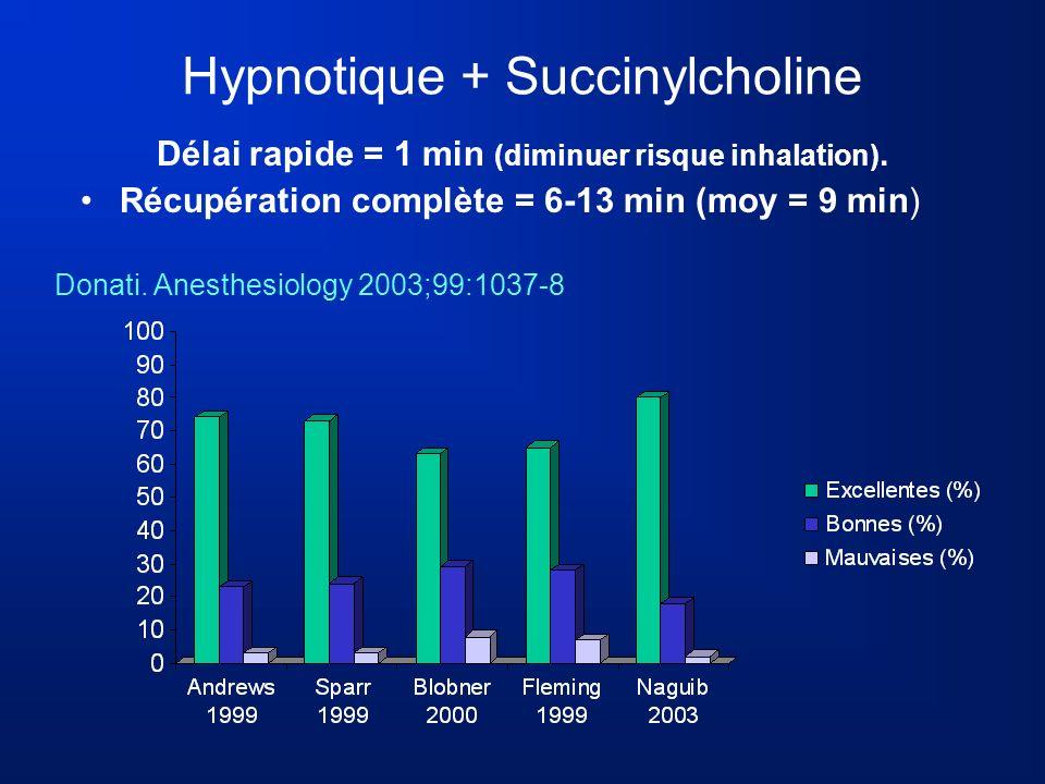 Hypnotique + Succinylcholine