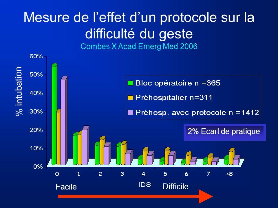 Mesure de l'effet d'un protocole sur la difficulté du geste