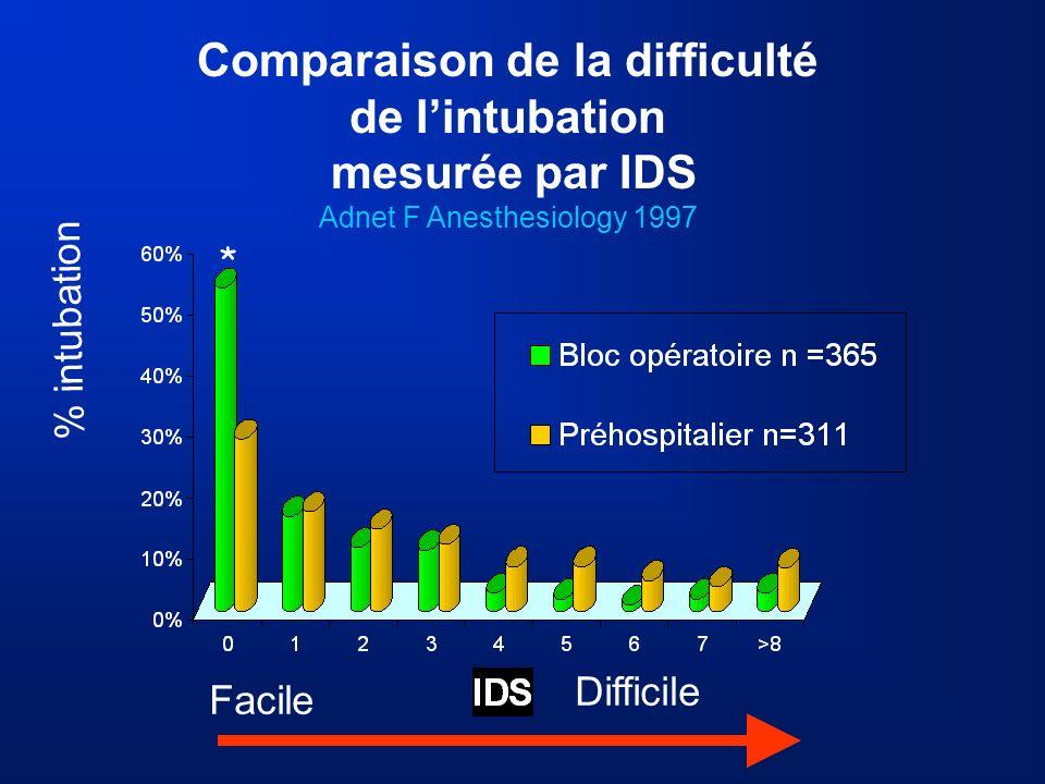 Comparaison de la difficulté de l'intubation