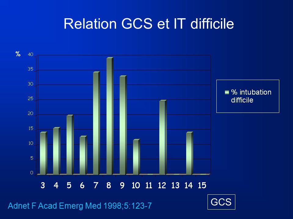 Relation GCS et IT difficile