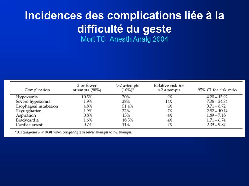 Incidences des complications liée à la difficulté du geste Mort TC Anesth Analg 2004