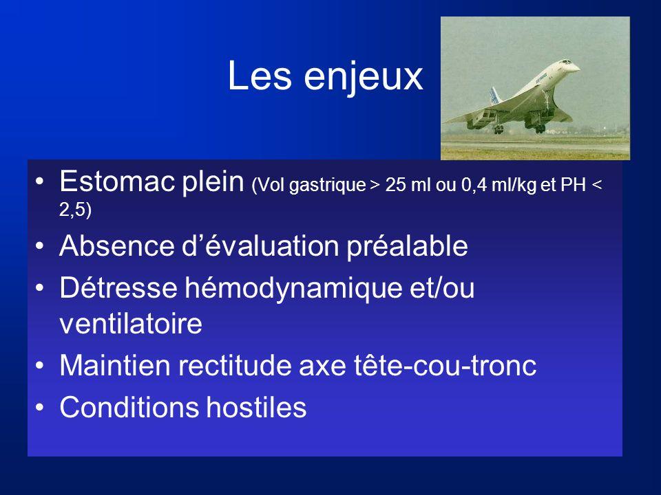 Les enjeux Estomac plein (Vol gastrique > 25 ml ou 0,4 ml/kg et PH < 2,5) Absence d'évaluation préalable.