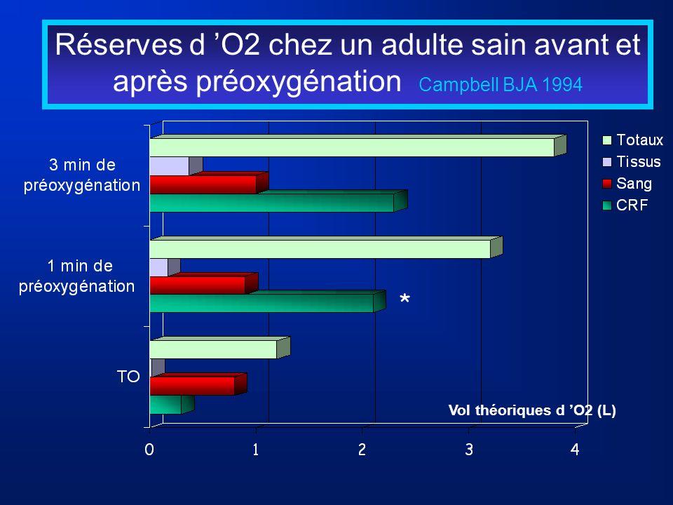 Réserves d 'O2 chez un adulte sain avant et après préoxygénation Campbell BJA 1994