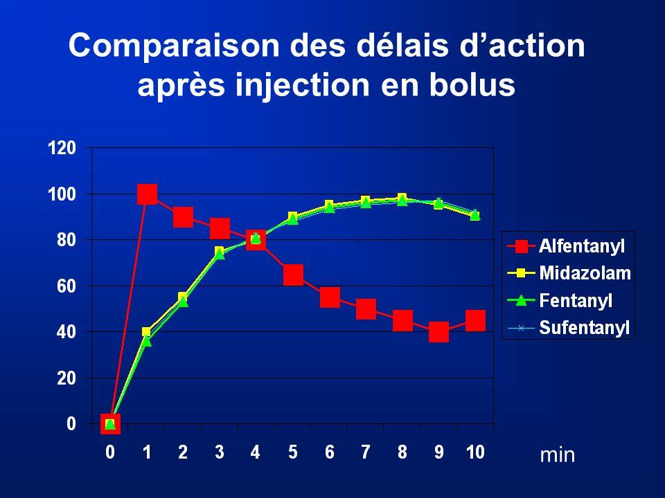 Comparaison des délais d'action après injection en bolus