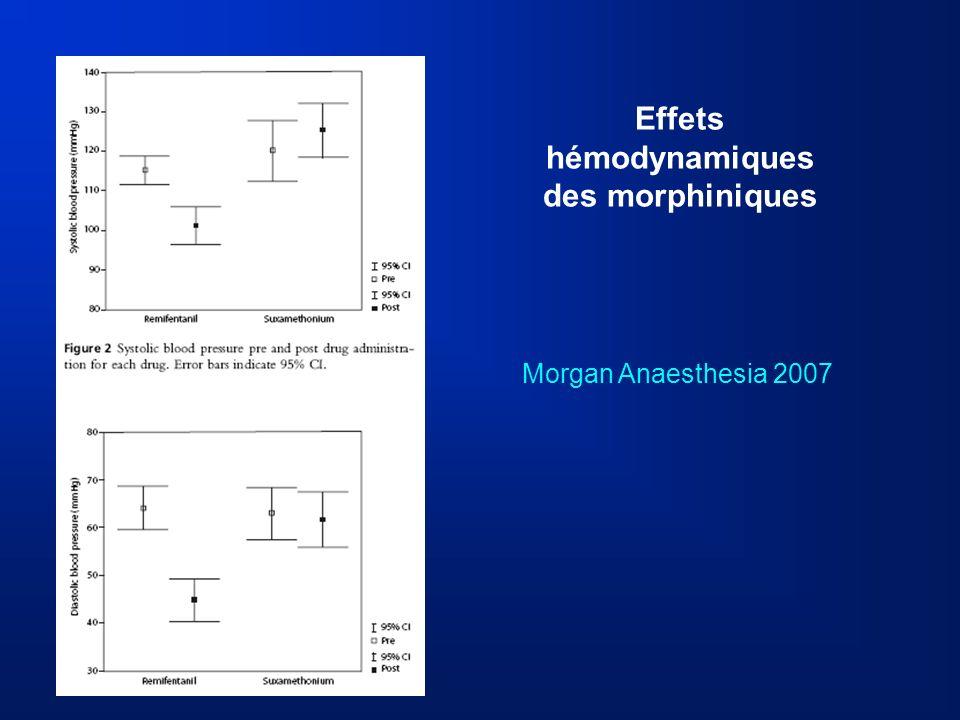 Effets hémodynamiques des morphiniques