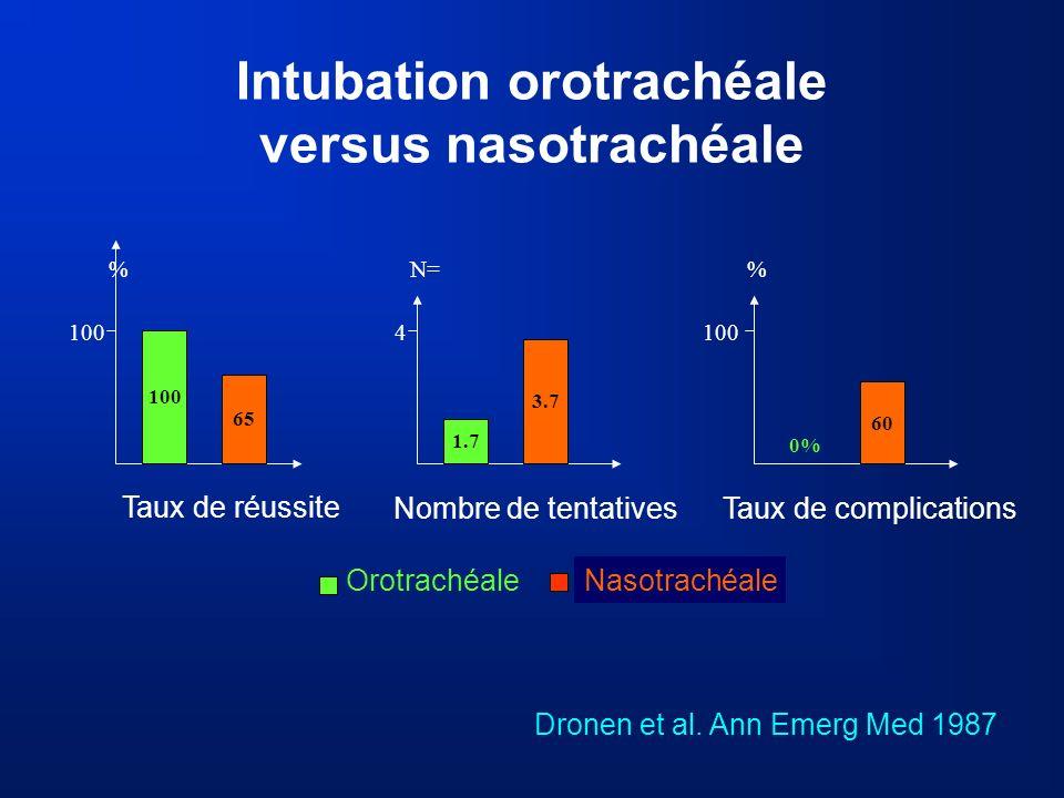 Intubation orotrachéale versus nasotrachéale