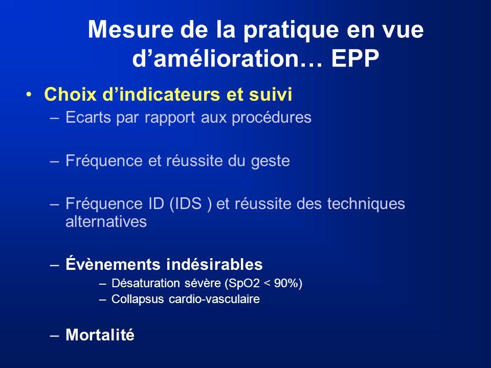 Mesure de la pratique en vue d'amélioration… EPP