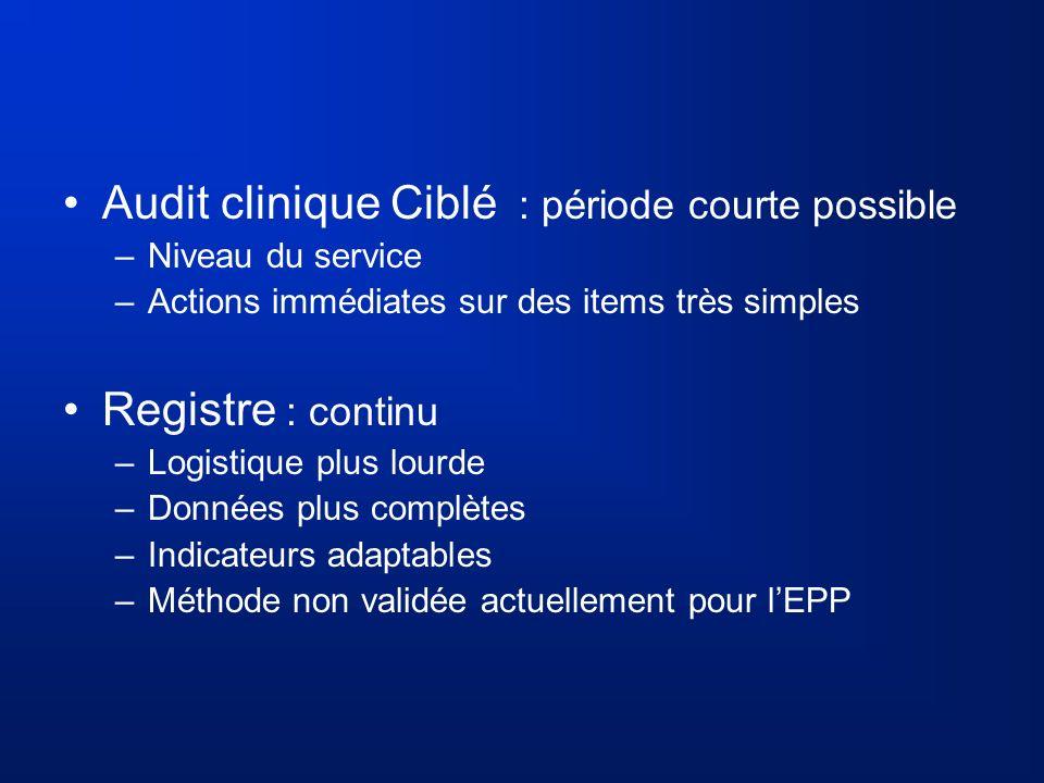 Audit clinique Ciblé : période courte possible