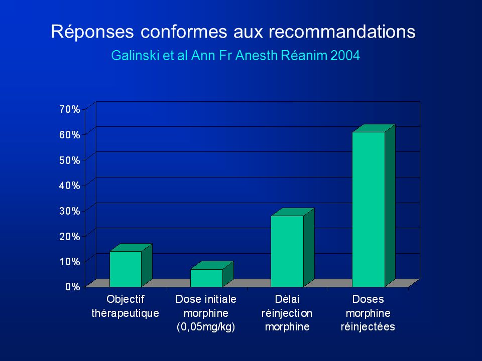 Réponses conformes aux recommandations Galinski et al Ann Fr Anesth Réanim 2004