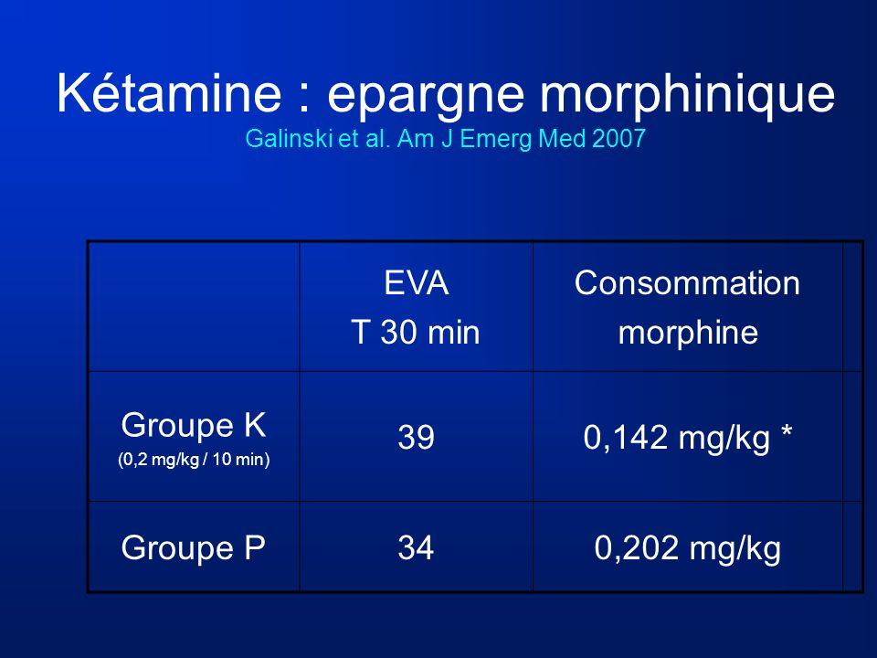 Kétamine : epargne morphinique Galinski et al. Am J Emerg Med 2007