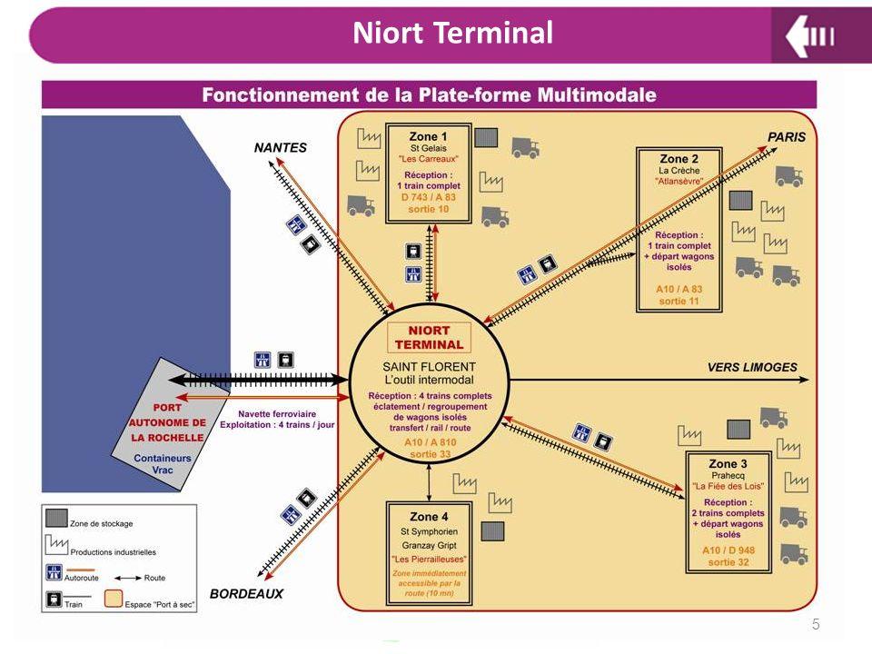 Niort Terminal Ainsi que vous avez pu le voir, Niort terminal est un projet multi sites avec :