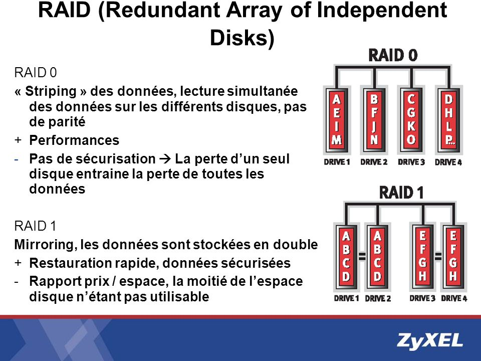 RAID (Redundant Array of Independent Disks)
