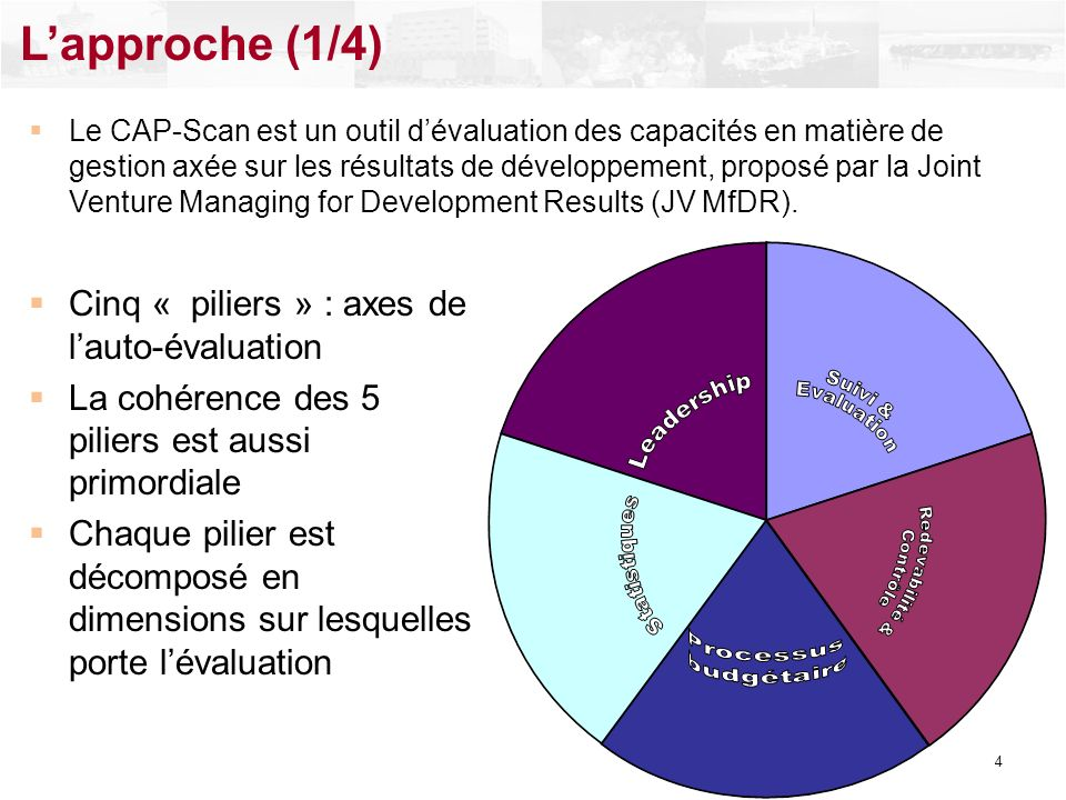 L'approche (1/4) Cinq « piliers » : axes de l'auto-évaluation