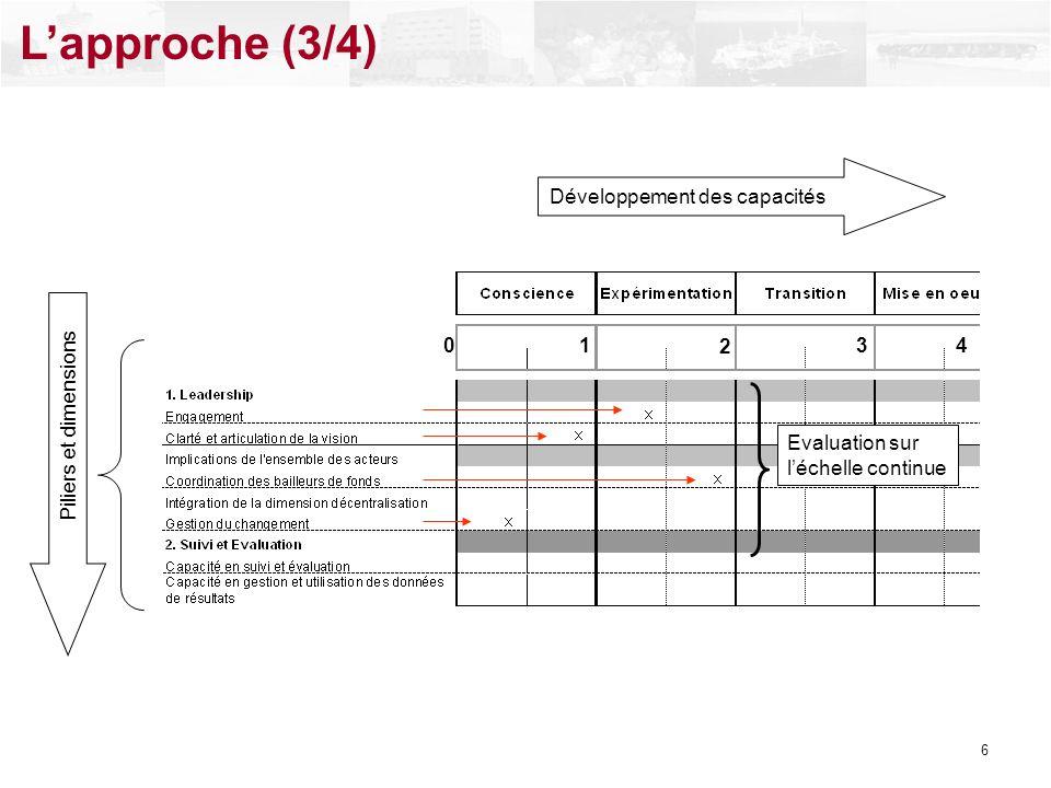 L'approche (3/4) Développement des capacités Piliers et dimensions 1 2