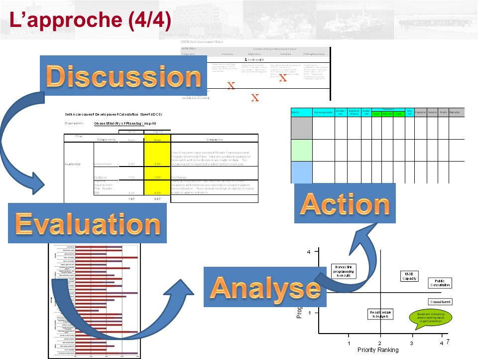 Discussion Evaluation Analyse Action