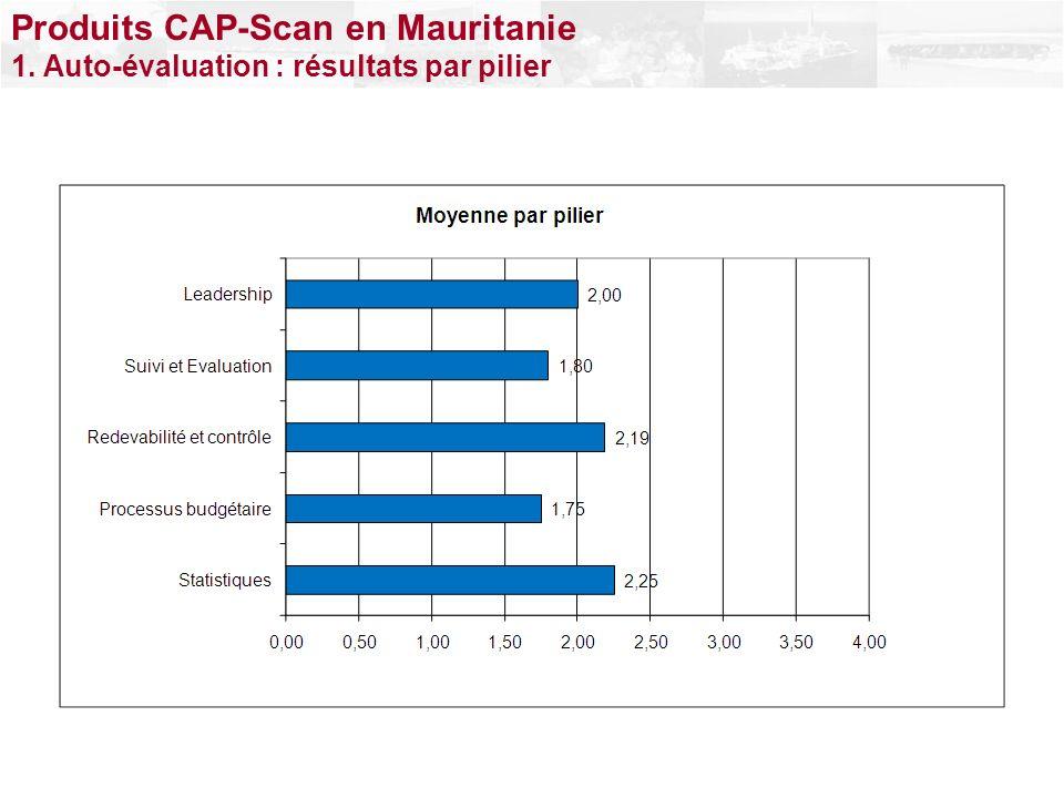 Produits CAP-Scan en Mauritanie