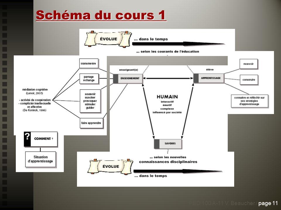 Schéma du cours 1 PED 100 A-11 V. Beaucher / page 11