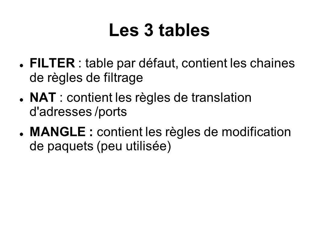 Les 3 tables FILTER : table par défaut, contient les chaines de règles de filtrage. NAT : contient les règles de translation d adresses /ports.