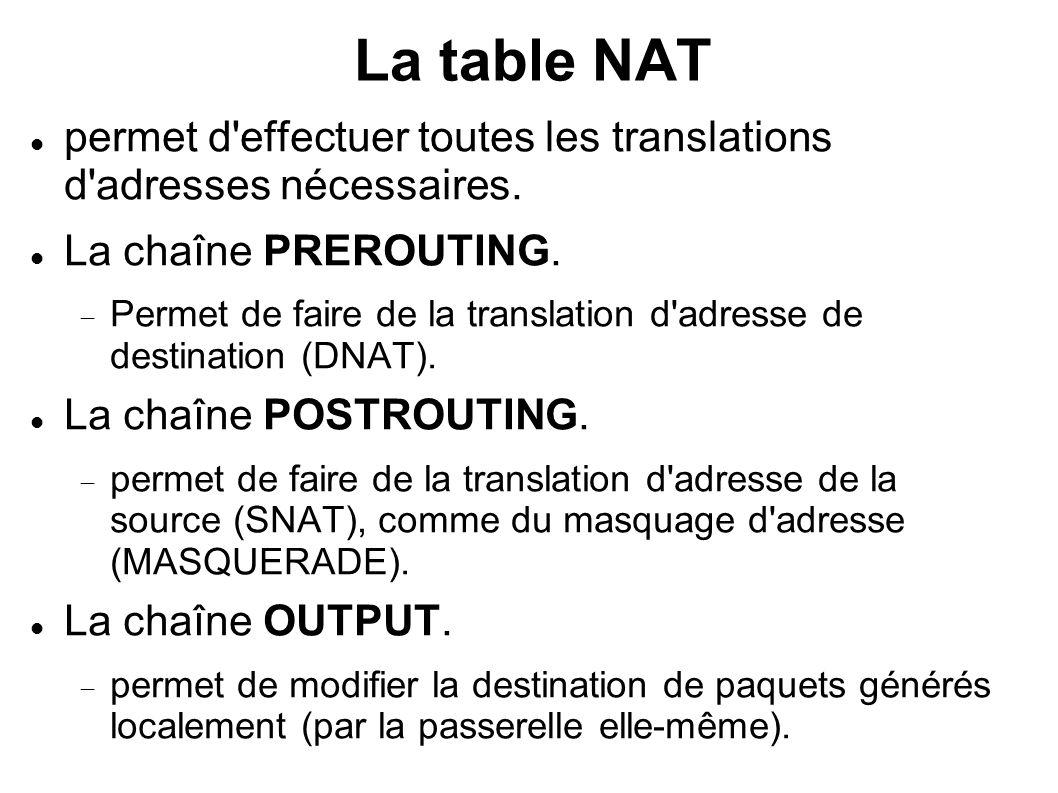 La table NAT permet d effectuer toutes les translations d adresses nécessaires. La chaîne PREROUTING.