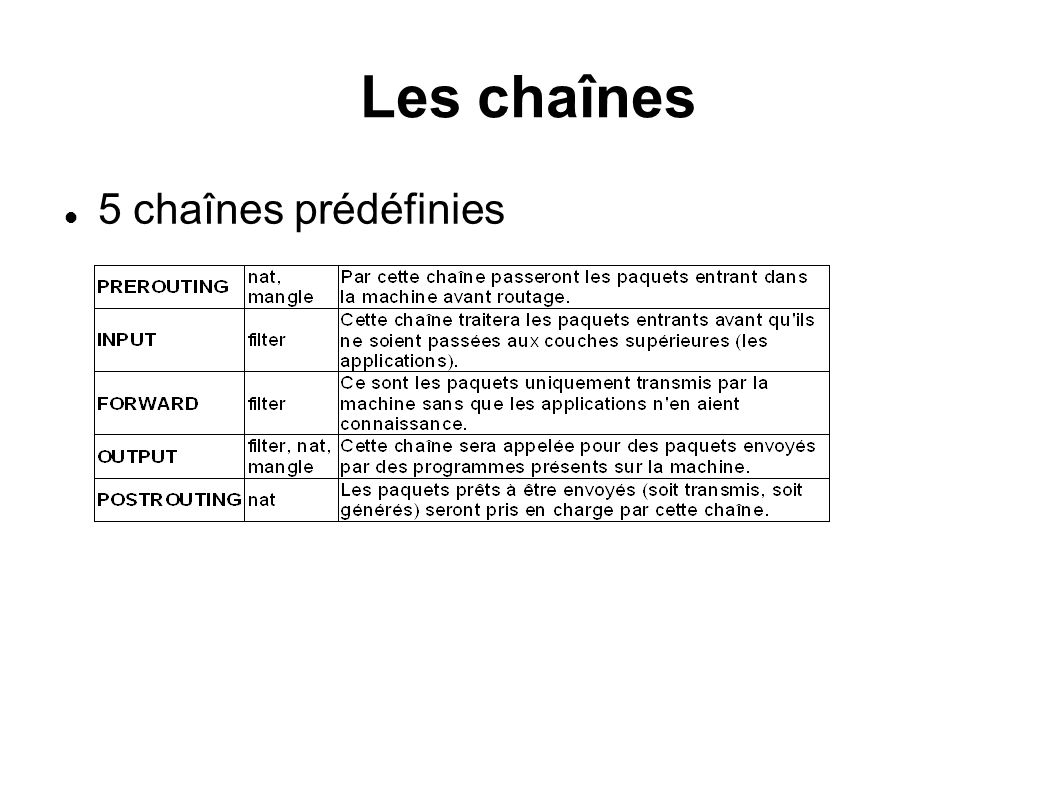 Les chaînes 5 chaînes prédéfinies