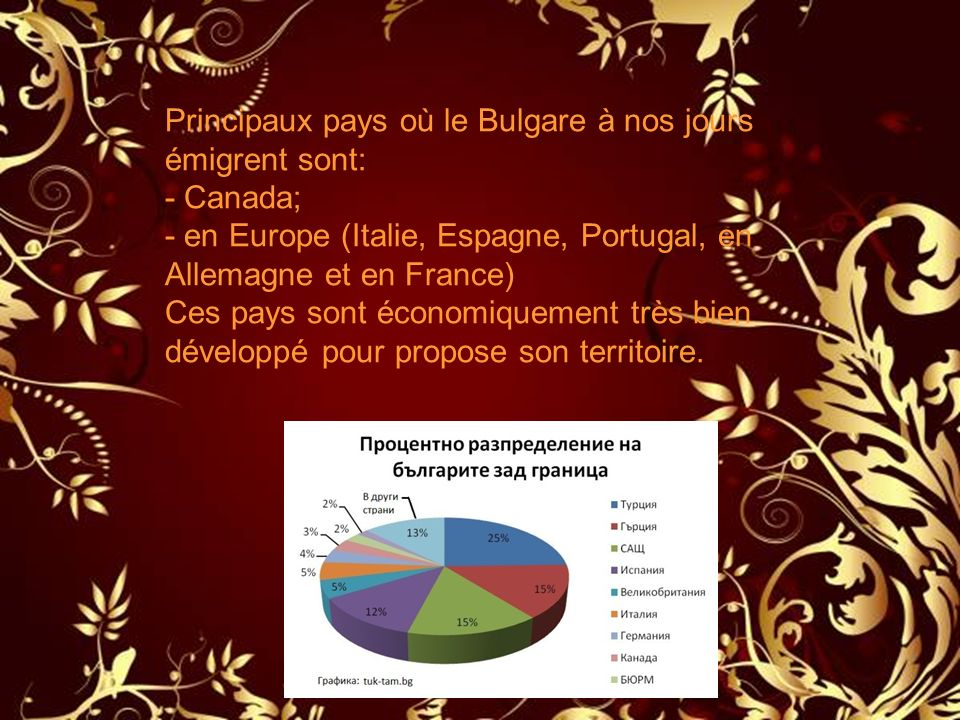 Principaux pays où le Bulgare à nos jours émigrent sont: