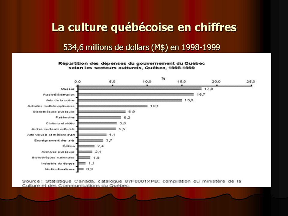 La culture québécoise en chiffres