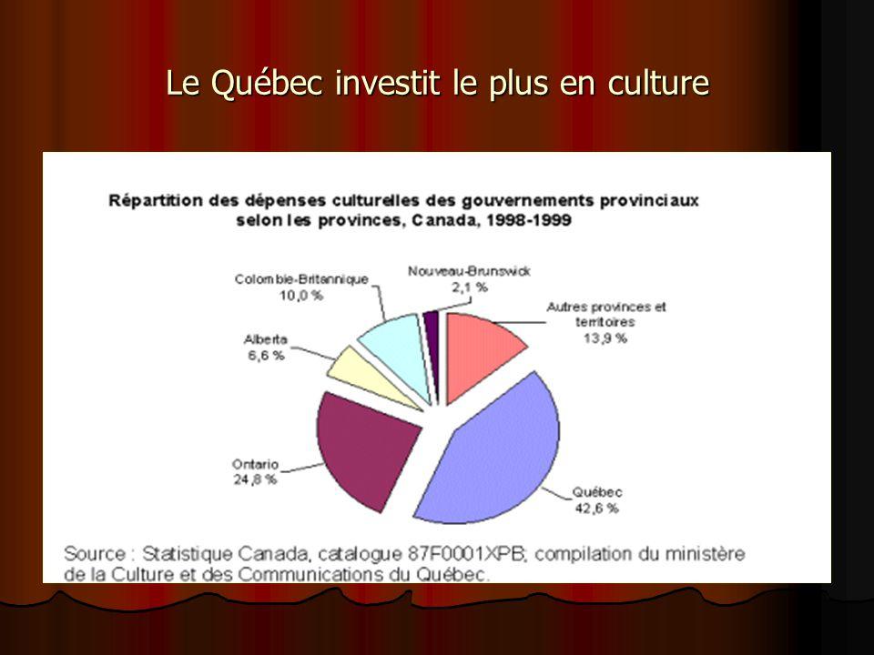 Le Québec investit le plus en culture