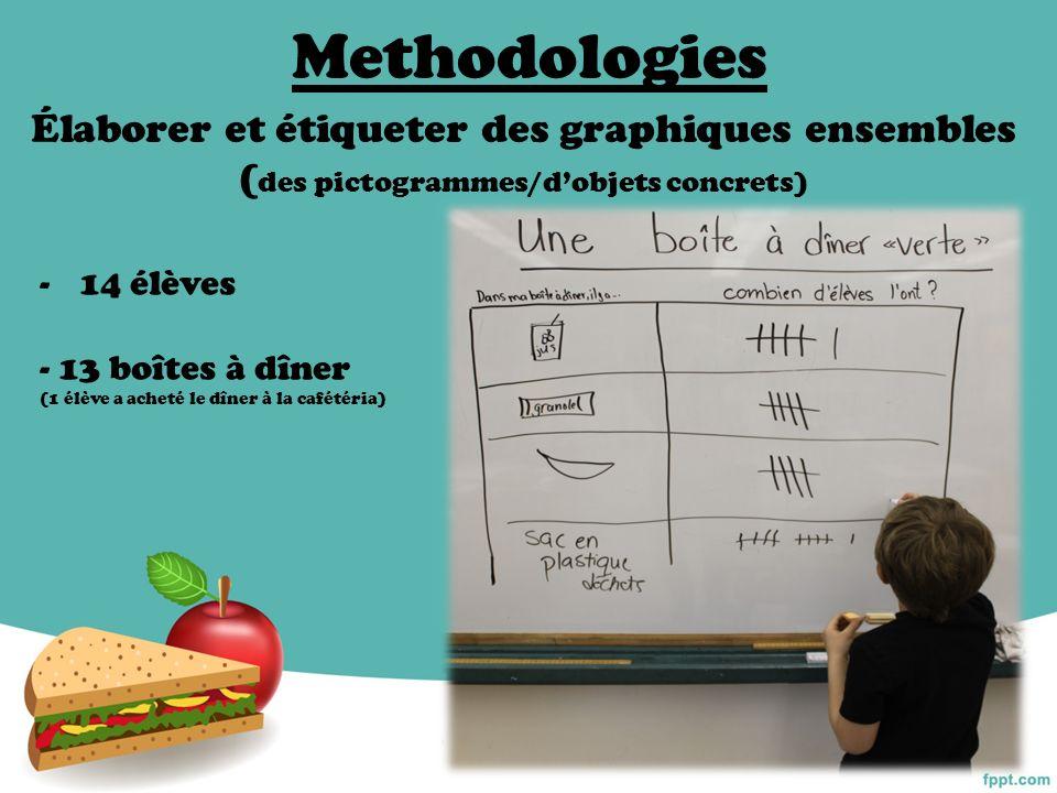 Methodologies Élaborer et étiqueter des graphiques ensembles (des pictogrammes/d'objets concrets) 14 élèves.