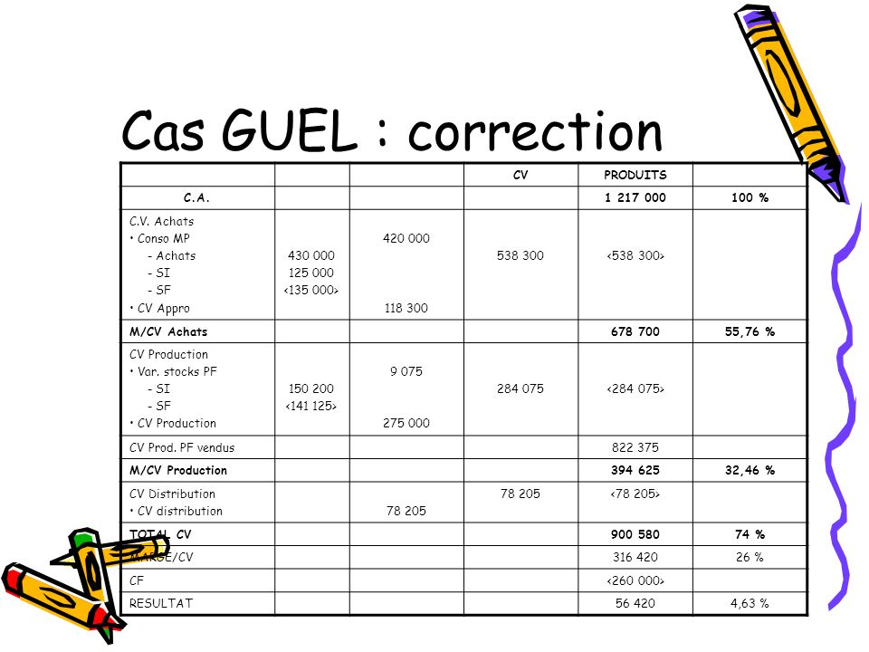 Cas GUEL : correction CV PRODUITS C.A. 1 217 000 100 % C.V. Achats