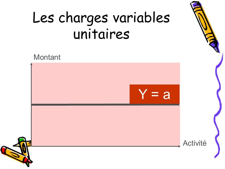 Les charges variables unitaires