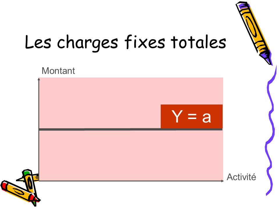 Les charges fixes totales