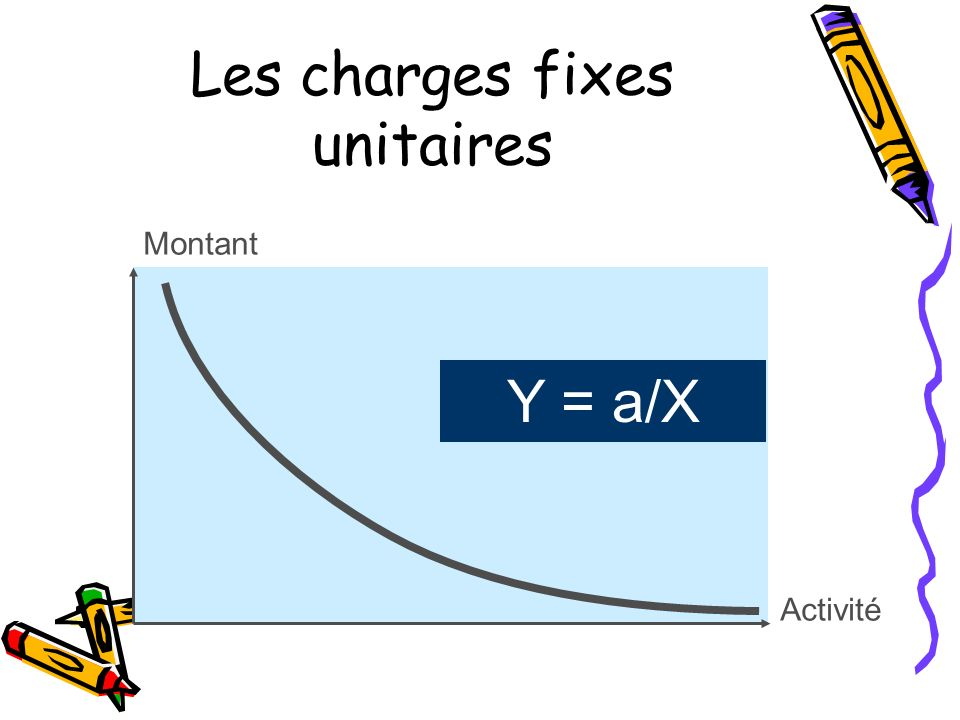 Les charges fixes unitaires