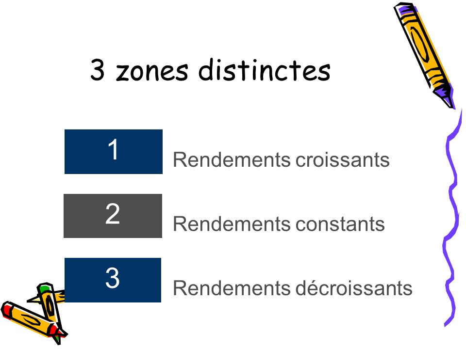 3 zones distinctes Rendements croissants Rendements constants
