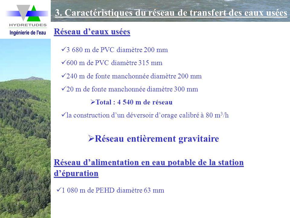 3. Caractéristiques du réseau de transfert des eaux usées