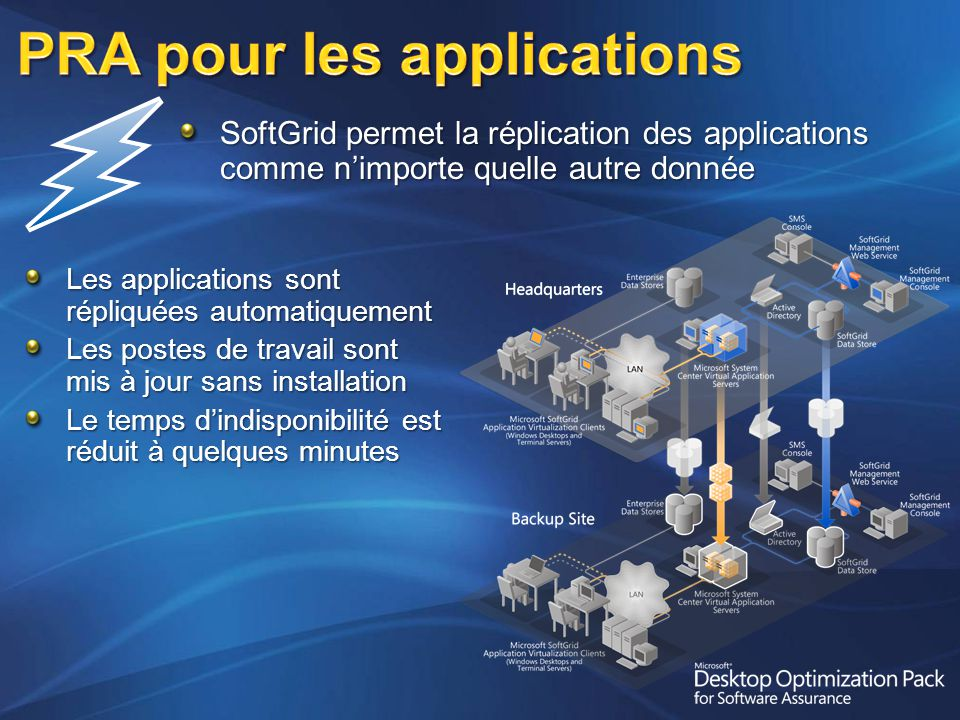 PRA pour les applications