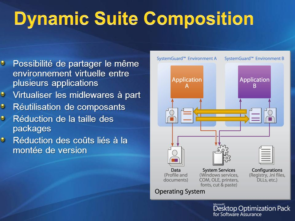 Dynamic Suite Composition